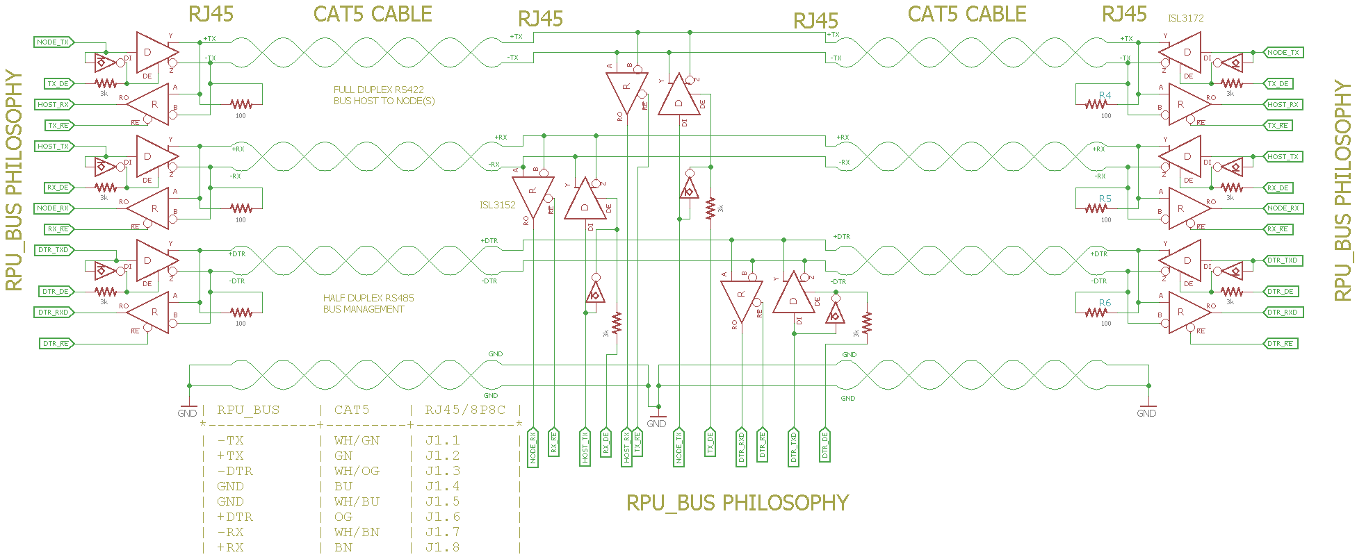RPU bus Idealized Philosophy